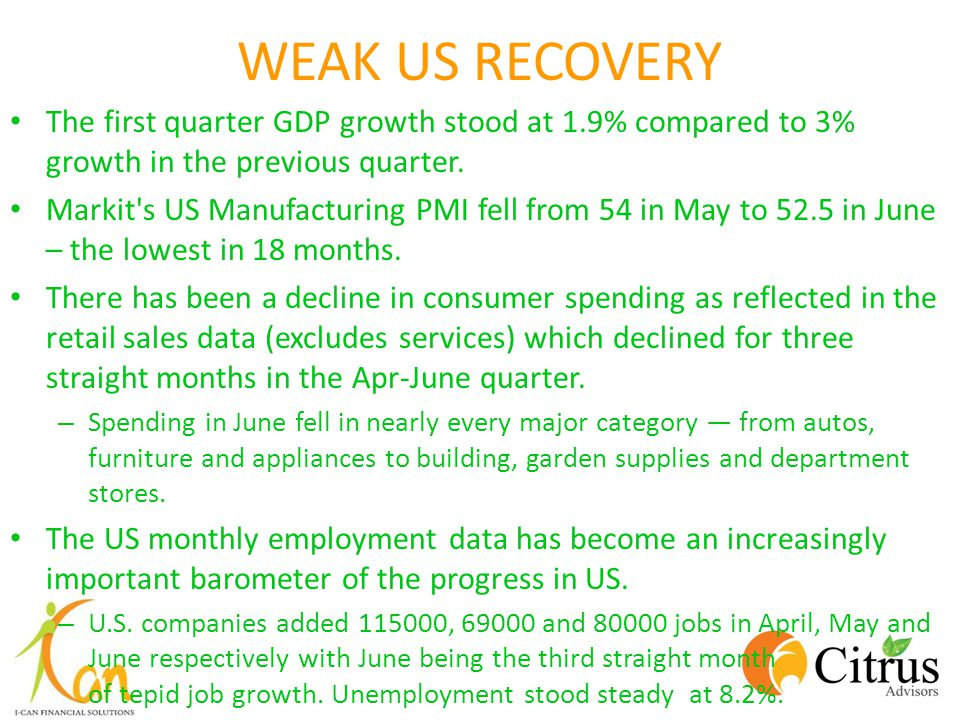 WEAK US RECOVERY The first quarter GDP growth stood at 1.9% compared to 3% growth in the previous quarter.