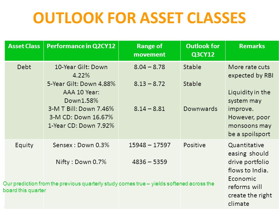 OUTLOOK FOR ASSET CLASSES Asset ClassPerformance in Q2CY12Range of movement Outlook for Q3CY12 Remarks Debt10-Year Gilt: Down 4.22% 5-Year Gilt: Down 4.88% AAA 10 Year: Down1.58% 3-M T Bill: Down 7.46% 3-M CD: Down 16.67% 1-Year CD: Down 7.92% 8.04 – 8.78 8.13 – 8.72 8.14 – 8.81 Stable Downwards More rate cuts expected by RBI Liquidity in the system may improve.