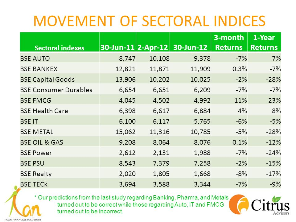 MOVEMENT OF SECTORAL INDICES Sectoral indexes 30-Jun-112-Apr-1230-Jun-12 3-month Returns 1-Year Returns BSE AUTO8,74710,1089,378-7%7% BSE BANKEX12,82111,87111,9090.3%-7% BSE Capital Goods13,90610,20210,025-2%-28% BSE Consumer Durables6,6546,6516,209-7% BSE FMCG4,0454,5024,99211%23% BSE Health Care6,3986,6176,8844%8% BSE IT6,1006,1175,765-6%-5% BSE METAL15,06211,31610,785-5%-28% BSE OIL & GAS9,2088,0648,0760.1%-12% BSE Power2,6122,1311,988-7%-24% BSE PSU8,5437,3797,258-2%-15% BSE Realty2,0201,8051,668-8%-17% BSE TECk3,6943,5883,344-7%-9% * Our predictions from the last study regarding Banking, Pharma, and Metals turned out to be correct while those regarding Auto, IT and FMCG turned out to be incorrect.