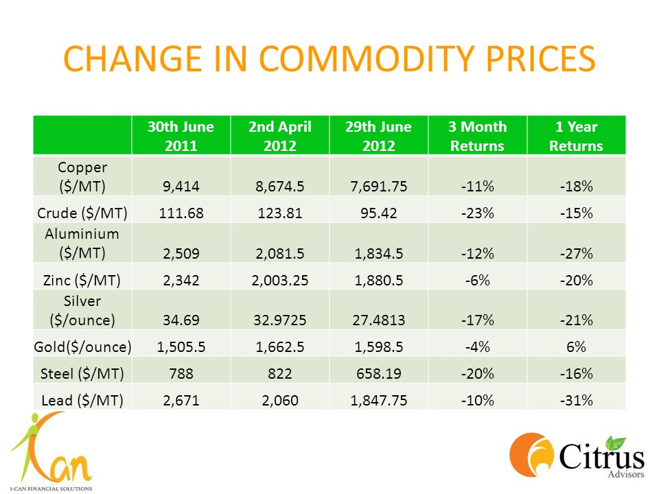 CHANGE IN COMMODITY PRICES 30th June 2011 2nd April 2012 29th June 2012 3 Month Returns 1 Year Returns Copper ($/MT)9,4148,674.57,691.75-11%-18% Crude ($/MT)111.68123.8195.42-23%-15% Aluminium ($/MT)2,5092,081.51,834.5-12%-27% Zinc ($/MT)2,3422,003.251,880.5-6%-20% Silver ($/ounce)34.6932.972527.4813-17%-21% Gold($/ounce)1,505.51,662.51,598.5-4%6% Steel ($/MT)788822658.19-20%-16% Lead ($/MT)2,6712,0601,847.75-10%-31%