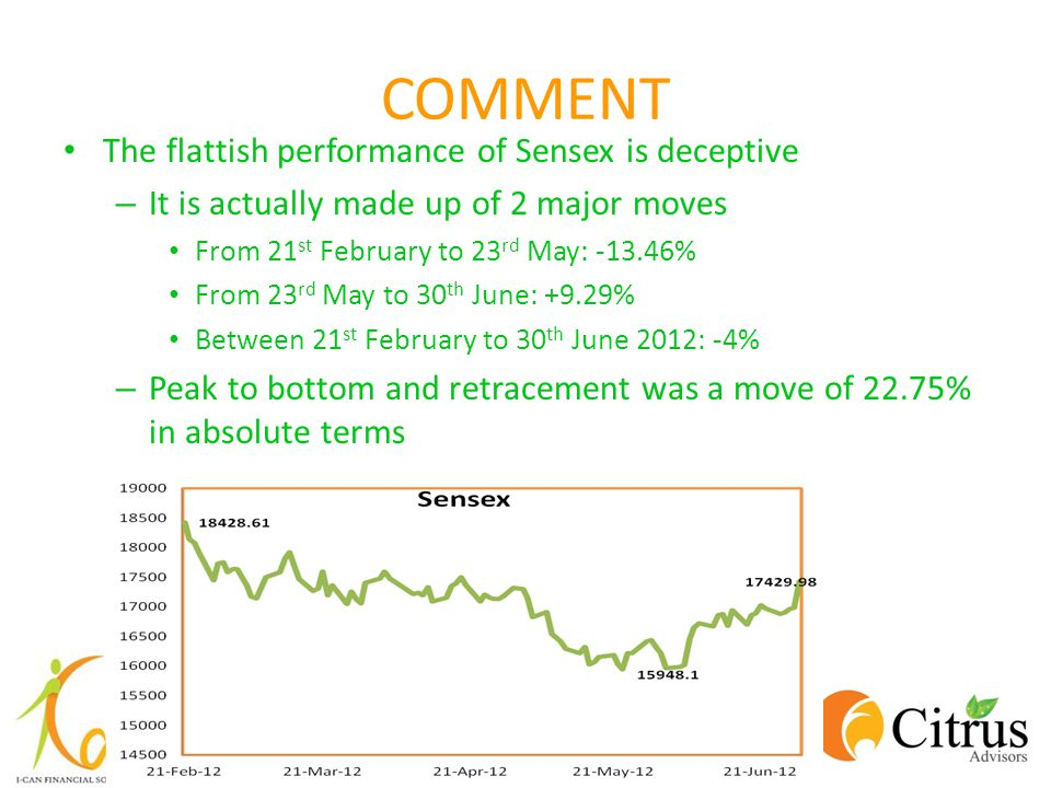 COMMENT The flattish performance of Sensex is deceptive – It is actually made up of 2 major moves From 21 st February to 23 rd May: -13.46% From 23 rd May to 30 th June: +9.29% Between 21 st February to 30 th June 2012: -4% – Peak to bottom and retracement was a move of 22.75% in absolute terms