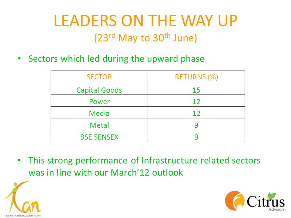 LEADERS ON THE WAY UP (23 rd May to 30 th June) Sectors which led during the upward phase This strong performance of Infrastructure related sectors wa