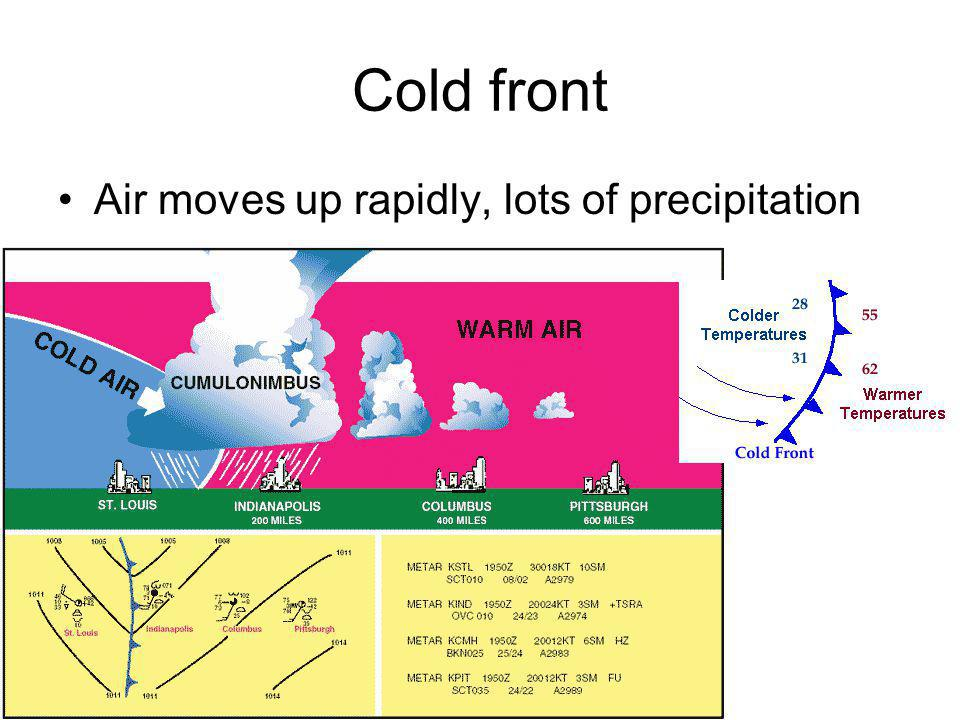 Cold front Air moves up rapidly, lots of precipitation