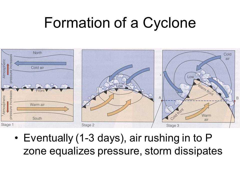 Formation of a Cyclone Eventually (1-3 days), air rushing in to P zone equalizes pressure, storm dissipates