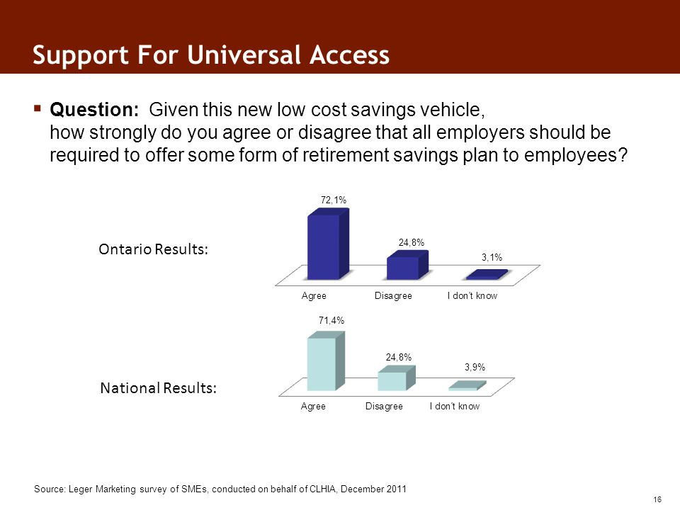 Support For Universal Access Source: Leger Marketing survey of SMEs, conducted on behalf of CLHIA, December 2011 Ontario Results: National Results: Question: Given this new low cost savings vehicle, how strongly do you agree or disagree that all employers should be required to offer some form of retirement savings plan to employees.