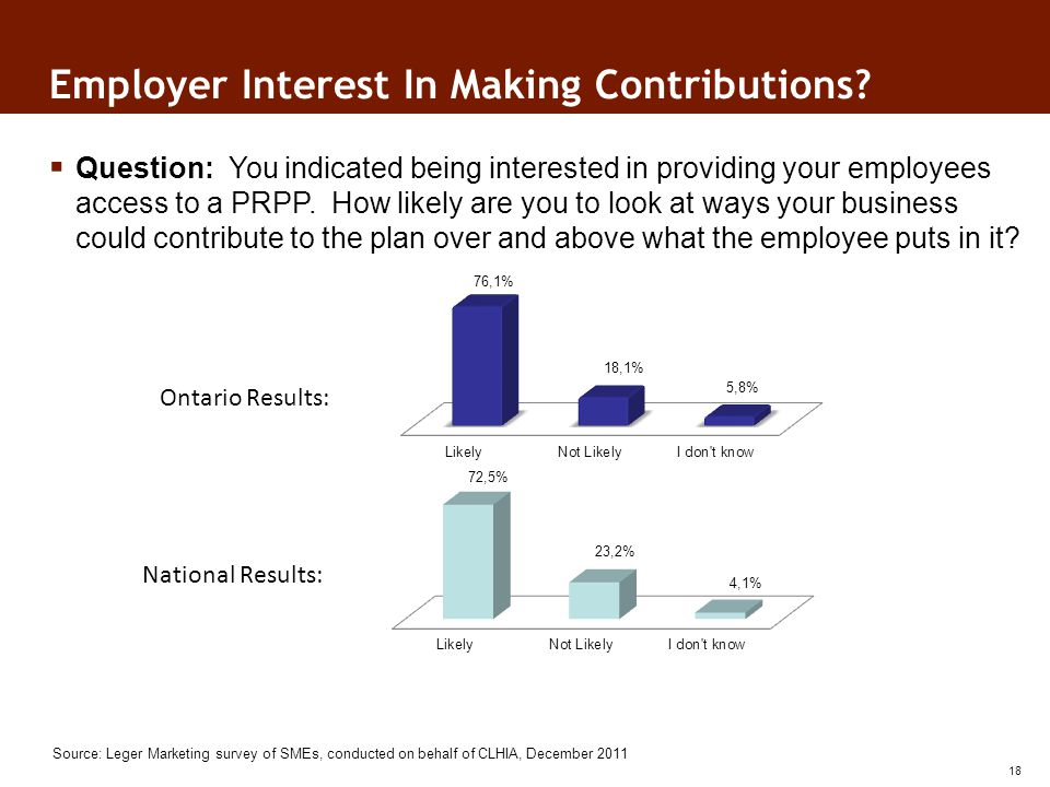 Employer Interest In Making Contributions.