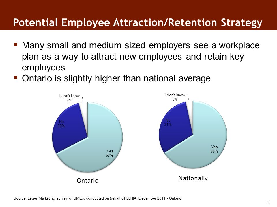 Source: Leger Marketing survey of SMEs, conducted on behalf of CLHIA, December 2011 - Ontario Many small and medium sized employers see a workplace plan as a way to attract new employees and retain key employees Ontario is slightly higher than national average Potential Employee Attraction/Retention Strategy Ontario Nationally 19