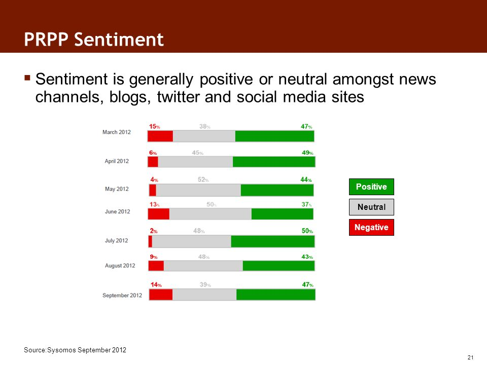 PRPP Sentiment Sentiment is generally positive or neutral amongst news channels, blogs, twitter and social media sites 21 Source:Sysomos September 2012 Positive Neutral Negative