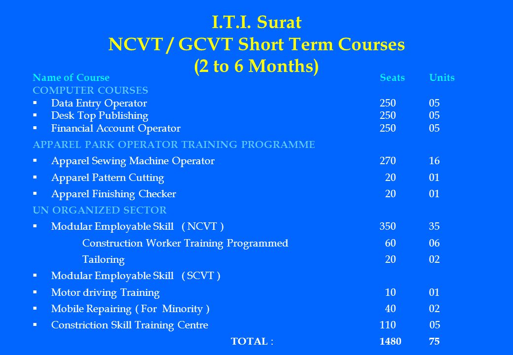 I.T.I. Surat NCVT / GCVT Short Term Courses (2 to 6 Months) Name of CourseSeatsUnits COMPUTER COURSES Data Entry Operator25005 Desk Top Publishing2500