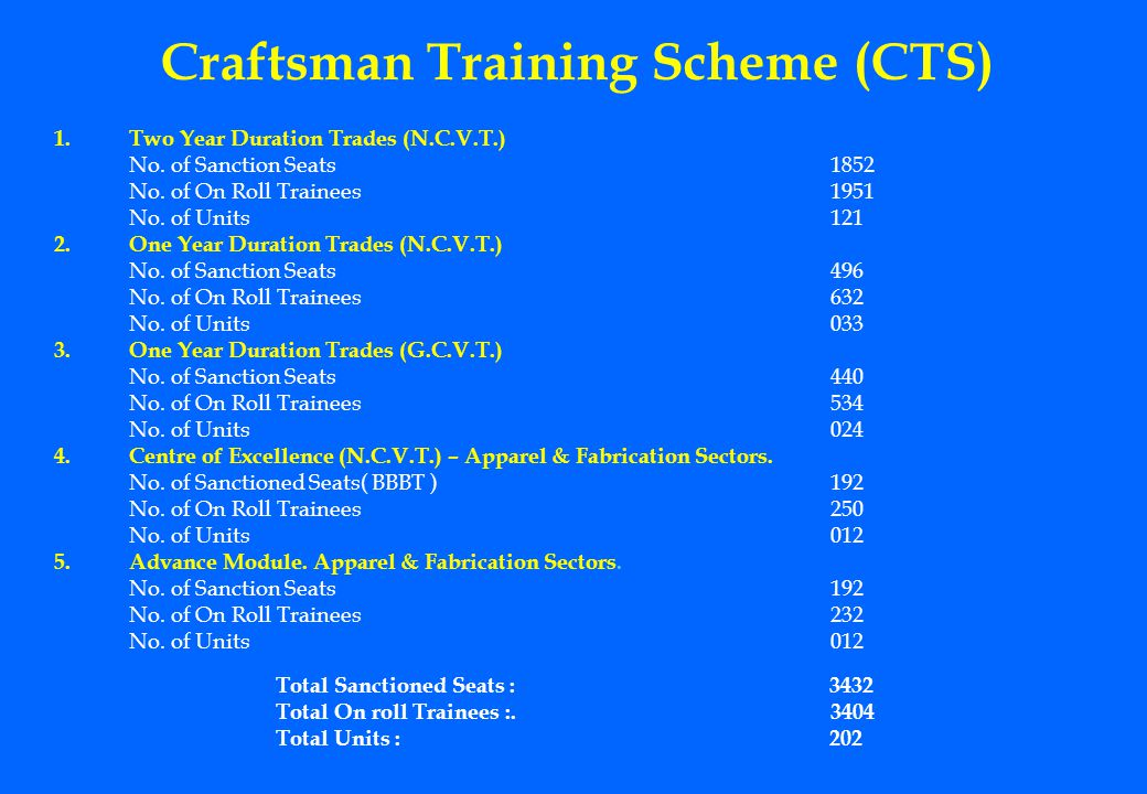 Craftsman Training Scheme (CTS) 1.Two Year Duration Trades (N.C.V.T.) No. of Sanction Seats1852 No. of On Roll Trainees1951 No. of Units 121 2.One Yea
