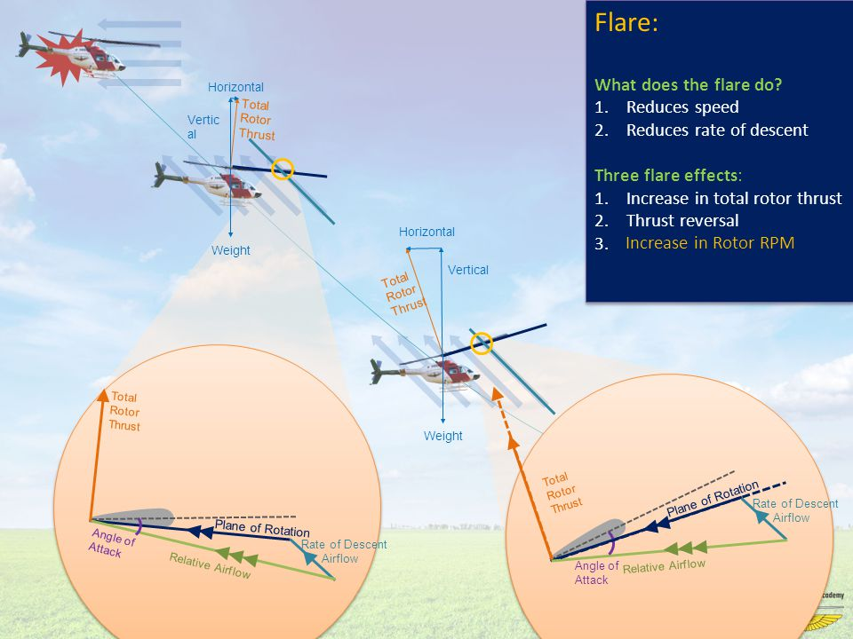 Flare: What does the flare do? 1.Reduces speed 2.Reduces rate of descent Three flare effects: 1.Increase in total rotor thrust 2.Thrust reversal 3.? F