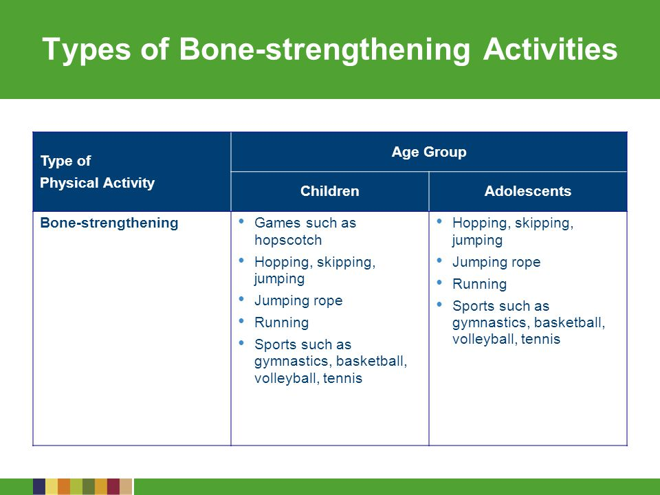 Types of Bone-strengthening Activities Type of Physical Activity Age Group ChildrenAdolescents Bone-strengthening Games such as hopscotch Hopping, skipping, jumping Jumping rope Running Sports such as gymnastics, basketball, volleyball, tennis Hopping, skipping, jumping Jumping rope Running Sports such as gymnastics, basketball, volleyball, tennis