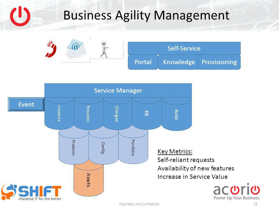 Portfolio Auto Assets Config Business Agility Management Proprietary and Confidential Changes Problem Requests Incidents KB Service Manager Self-Servi