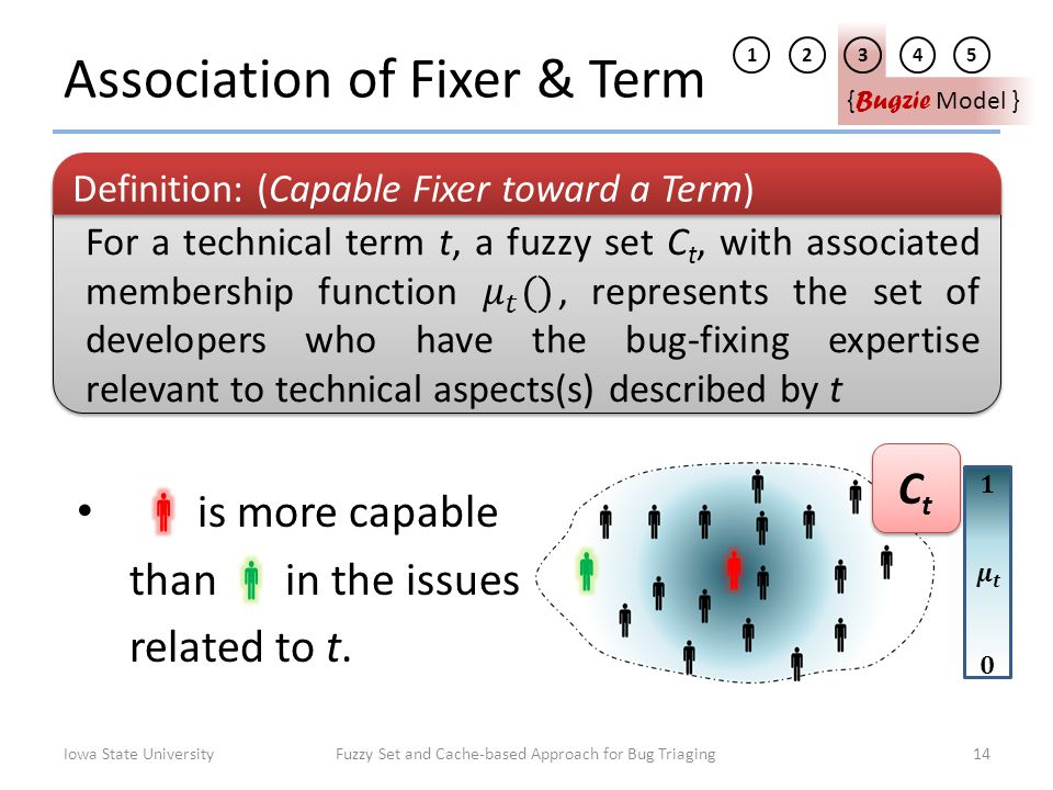 Association of Fixer & Term Iowa State UniversityFuzzy Set and Cache-based Approach for Bug Triaging14 1 2345 { Bugzie Model } Definition: (Capable Fi