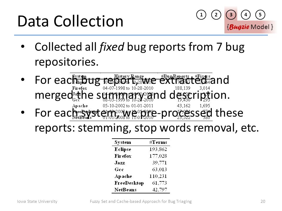 Data Collection Collected all fixed bug reports from 7 bug repositories. For each bug report, we extracted and merged the summary and description. For