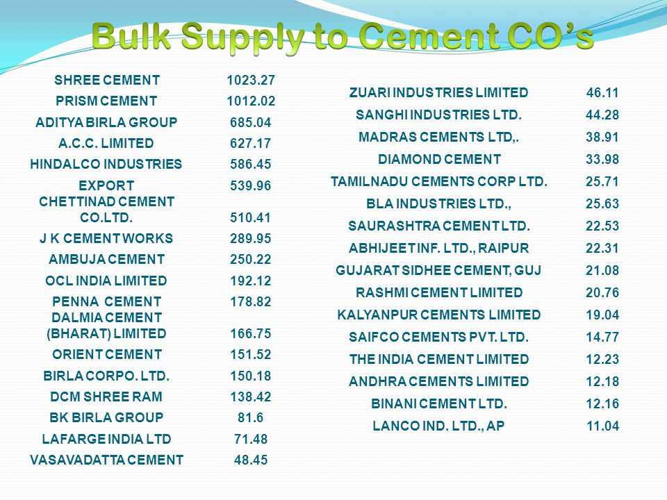 SHREE CEMENT1023.27 PRISM CEMENT1012.02 ADITYA BIRLA GROUP685.04 A.C.C. LIMITED627.17 HINDALCO INDUSTRIES586.45 EXPORT539.96 CHETTINAD CEMENT CO.LTD.5