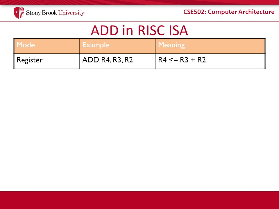 CSE502: Computer Architecture ModeExampleMeaning RegisterADD R4, R3, R2R4 <= R3 + R2 ADD in RISC ISA