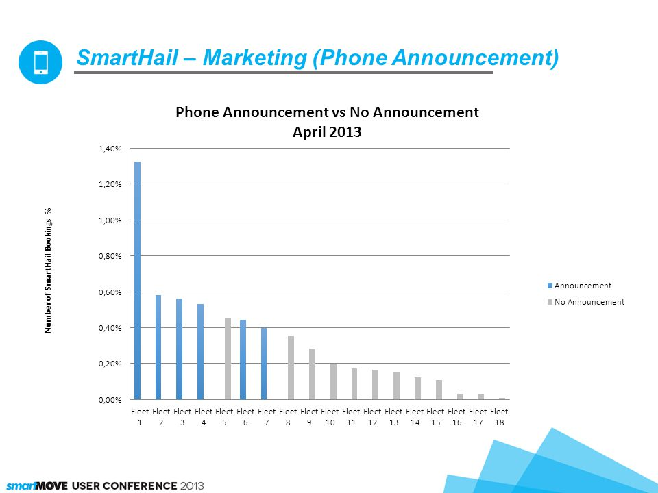 SmartHail – Marketing (Phone Announcement)