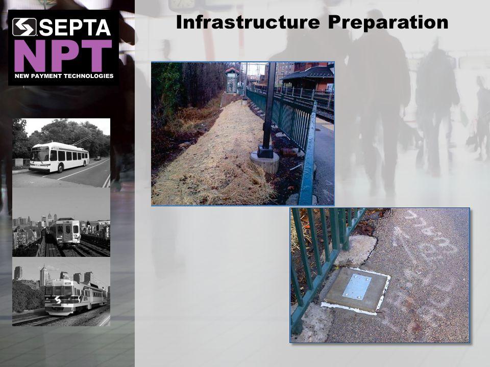 Infrastructure Preparation