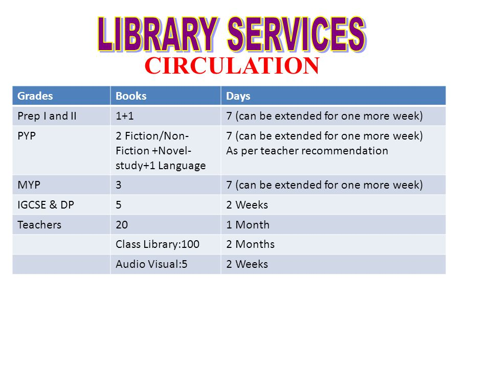 CIRCULATION GradesBooksDays Prep I and II1+17 (can be extended for one more week) PYP2 Fiction/Non- Fiction +Novel- study+1 Language 7 (can be extended for one more week) As per teacher recommendation MYP37 (can be extended for one more week) IGCSE & DP52 Weeks Teachers201 Month Class Library:1002 Months Audio Visual:52 Weeks