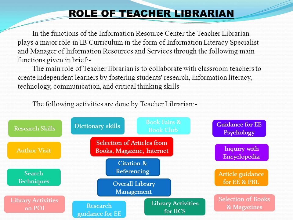In the functions of the Information Resource Center the Teacher Librarian plays a major role in IB Curriculum in the form of Information Literacy Specialist and Manager of Information Resources and Services through the following main functions given in brief:- The main role of Teacher librarian is to collaborate with classroom teachers to create independent learners by fostering students research, information literacy, technology, communication, and critical thinking skills The following activities are done by Teacher Librarian:- ROLE OF TEACHER LIBRARIAN Research Skills Citation & Referencing Dictionary skills Inquiry with Encyclopedia Search Techniques Article guidance for EE & PBL Selection of Articles from Books, Magazine, Internet Selection of Books & Magazines Research guidance for EE Guidance for EE Psychology Author Visit Book Fairs & Book Club Library Activities for IICS Library Activities on POI Overall Library Management