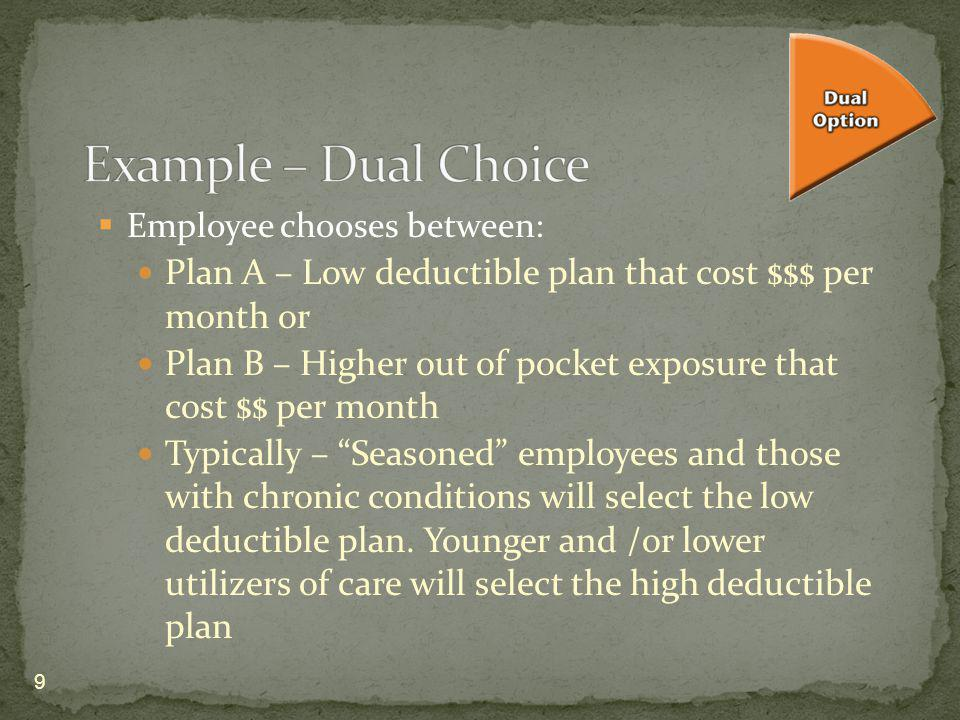 Employee chooses between: Plan A – Low deductible plan that cost $$$ per month or Plan B – Higher out of pocket exposure that cost $$ per month Typica