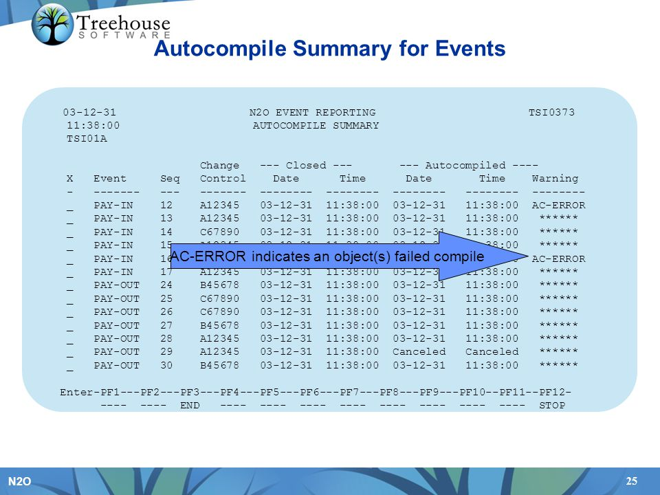 25 N2O Autocompile Summary for Events 03-12-31 N2O EVENT REPORTING TSI0373 11:38:00 AUTOCOMPILE SUMMARY TSI01A Change --- Closed --- --- Autocompiled ---- X Event Seq Control Date Time Date Time Warning - ------- --- ------- -------- -------- -------- -------- -------- _ PAY-IN 12 A12345 03-12-31 11:38:00 03-12-31 11:38:00 AC-ERROR _ PAY-IN 13 A12345 03-12-31 11:38:00 03-12-31 11:38:00 ****** _ PAY-IN 14 C67890 03-12-31 11:38:00 03-12-31 11:38:00 ****** _ PAY-IN 15 A12345 03-12-31 11:38:00 03-12-31 11:38:00 ****** _ PAY-IN 16 B45678 03-12-31 11:38:00 03-12-31 11:38:00 AC-ERROR _ PAY-IN 17 A12345 03-12-31 11:38:00 03-12-31 11:38:00 ****** _ PAY-OUT 24 B45678 03-12-31 11:38:00 03-12-31 11:38:00 ****** _ PAY-OUT 25 C67890 03-12-31 11:38:00 03-12-31 11:38:00 ****** _ PAY-OUT 26 C67890 03-12-31 11:38:00 03-12-31 11:38:00 ****** _ PAY-OUT 27 B45678 03-12-31 11:38:00 03-12-31 11:38:00 ****** _ PAY-OUT 28 A12345 03-12-31 11:38:00 03-12-31 11:38:00 ****** _ PAY-OUT 29 A12345 03-12-31 11:38:00 Canceled Canceled ****** _ PAY-OUT 30 B45678 03-12-31 11:38:00 03-12-31 11:38:00 ****** Enter-PF1---PF2---PF3---PF4---PF5---PF6---PF7---PF8---PF9---PF10--PF11--PF12- ---- ---- END ---- ---- ---- ---- ---- ---- ---- ---- STOP AC-ERROR indicates an object(s) failed compile