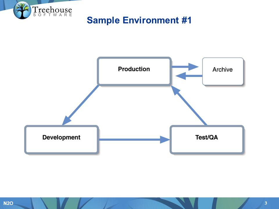3 N2O Sample Environment #1