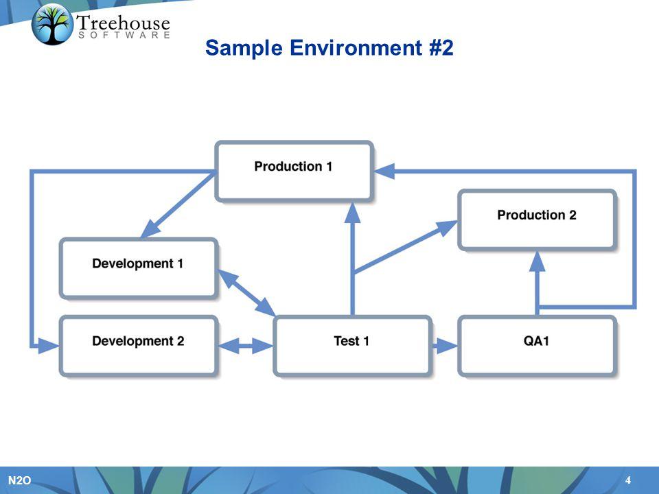4 N2O Sample Environment #2