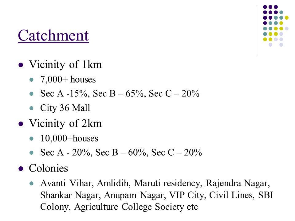 Catchment Vicinity of 1km 7,000+ houses Sec A -15%, Sec B – 65%, Sec C – 20% City 36 Mall Vicinity of 2km 10,000+houses Sec A - 20%, Sec B – 60%, Sec