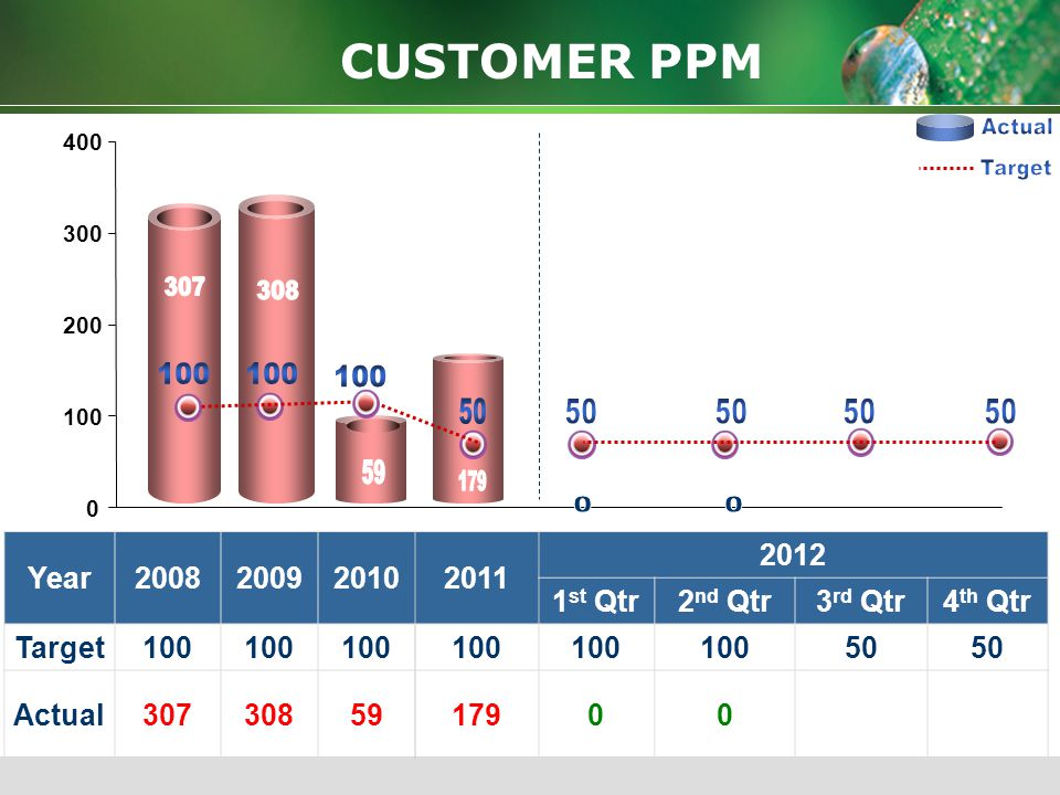 CR in INR Years Actual Plan PERFORMANCE CUSTOMER SALES