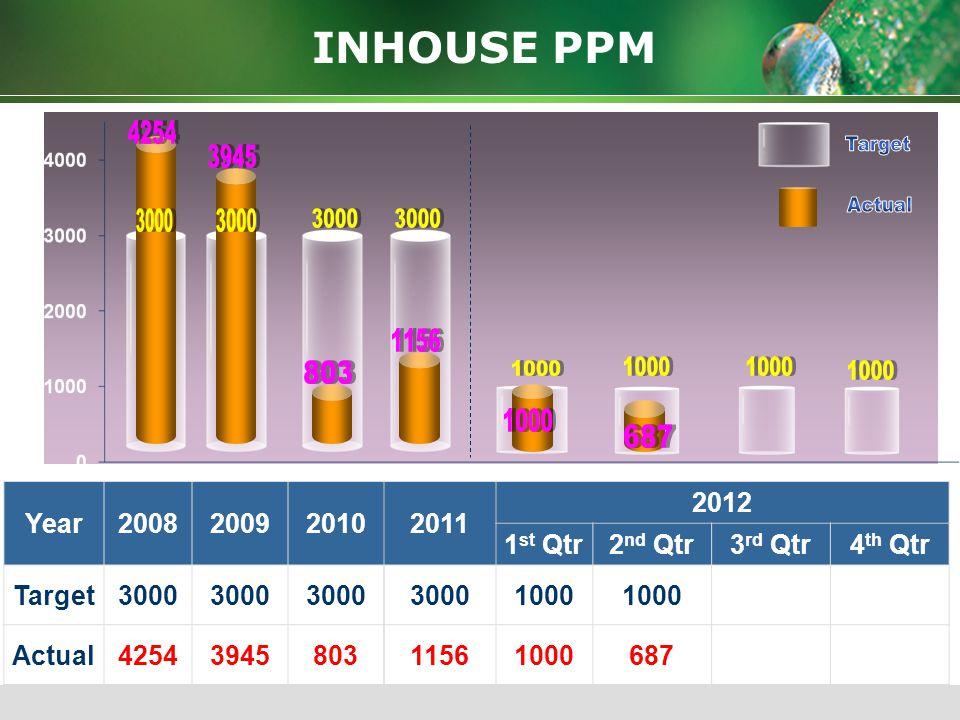 Year2008200920102011 2012 1 st Qtr2 nd Qtr3 rd Qtr4 th Qtr Target100 50 Actual3073085917900 0 100 200 300 400 CUSTOMER PPM