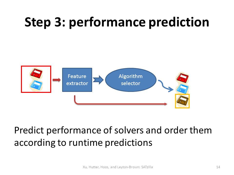Step 3: performance prediction Predict performance of solvers and order them according to runtime predictions Feature extractor Algorithm selector Xu,