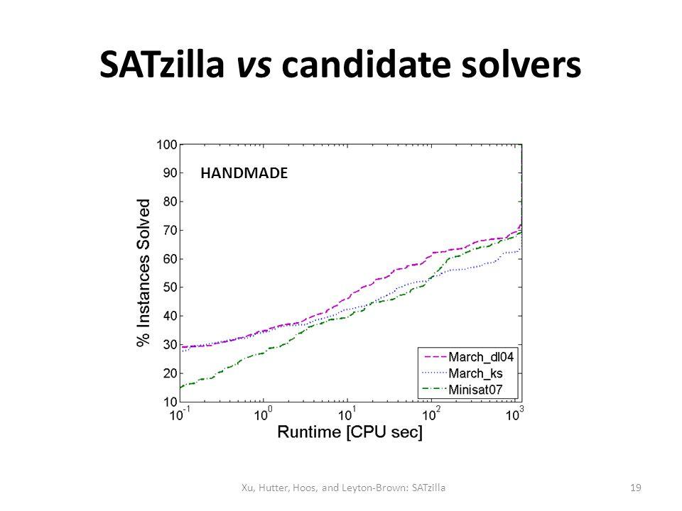 SATzilla vs candidate solvers HANDMADE Xu, Hutter, Hoos, and Leyton-Brown: SATzilla19