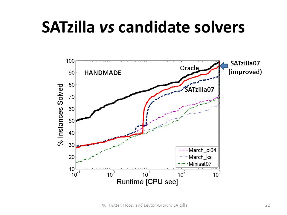 SATzilla vs candidate solvers HANDMADE Xu, Hutter, Hoos, and Leyton-Brown: SATzilla Oracle SATzilla07 (improved) 22