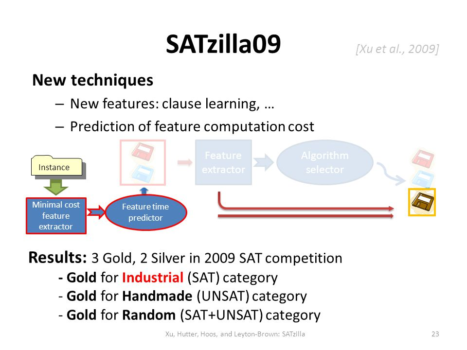 SATzilla09 [Xu et al., 2009] New techniques – New features: clause learning, … – Prediction of feature computation cost Feature time predictor Instanc