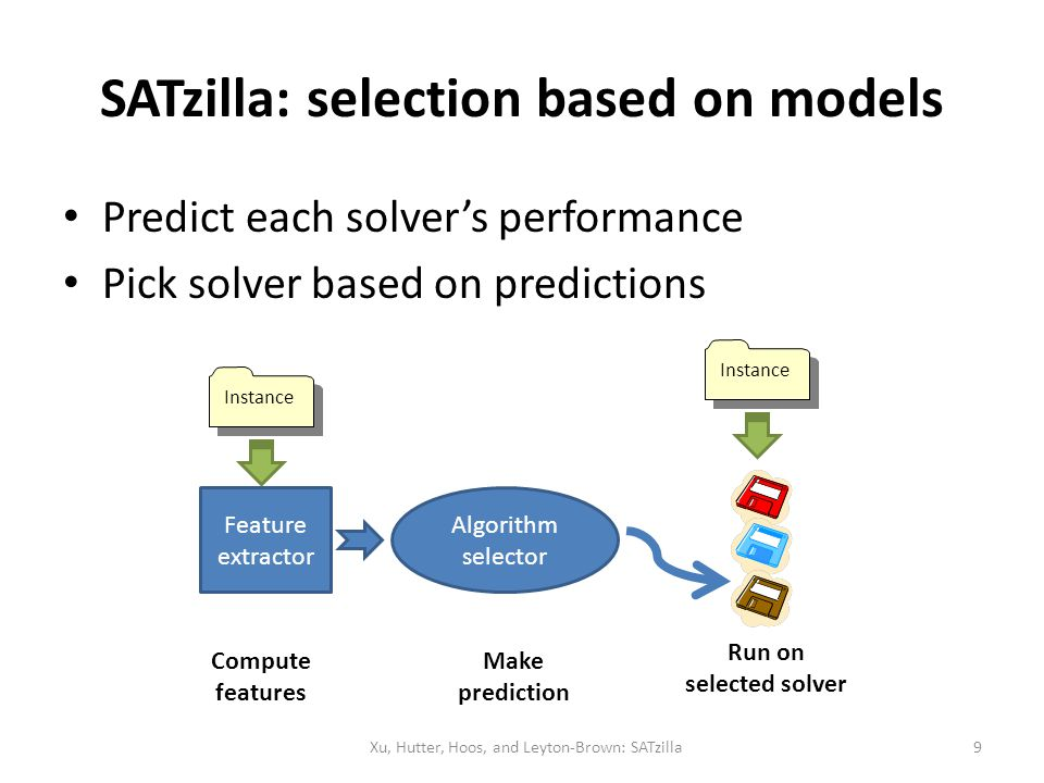 SATzilla: selection based on models Predict each solvers performance Pick solver based on predictions Feature extractor Algorithm selector Instance Co