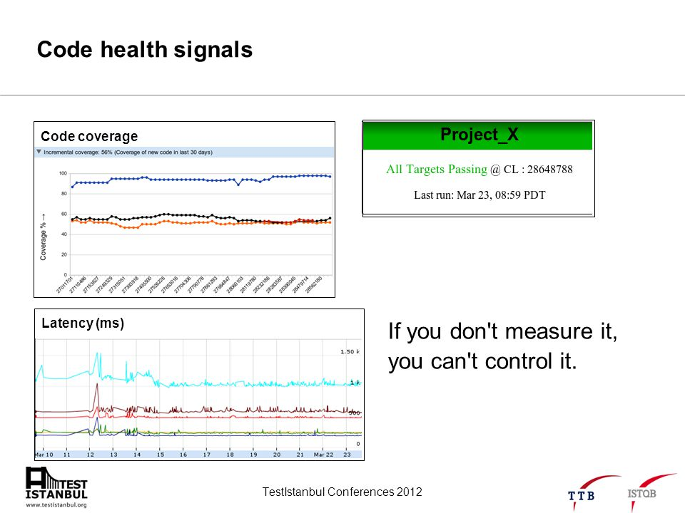 TestIstanbul Conferences 2012 Code health signals Latency (ms) Code coverage If you don't measure it, you can't control it.