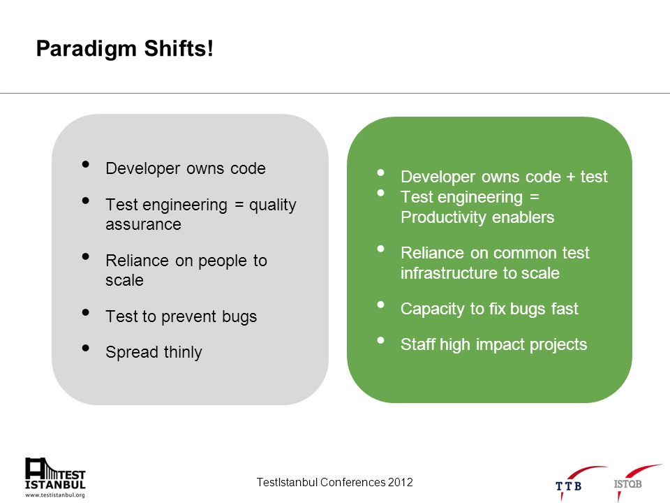 TestIstanbul Conferences 2012 Paradigm Shifts! Developer owns code Test engineering = quality assurance Reliance on people to scale Test to prevent bu