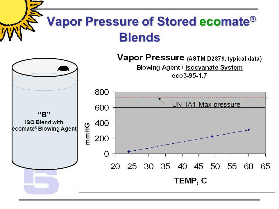 B ISO Blend with ecomate ® Blowing Agent Vapor Pressure of Stored ecomate ® Blends Vapor Pressure of Stored ecomate ® Blends UN 1A1 Max pressure mmHG