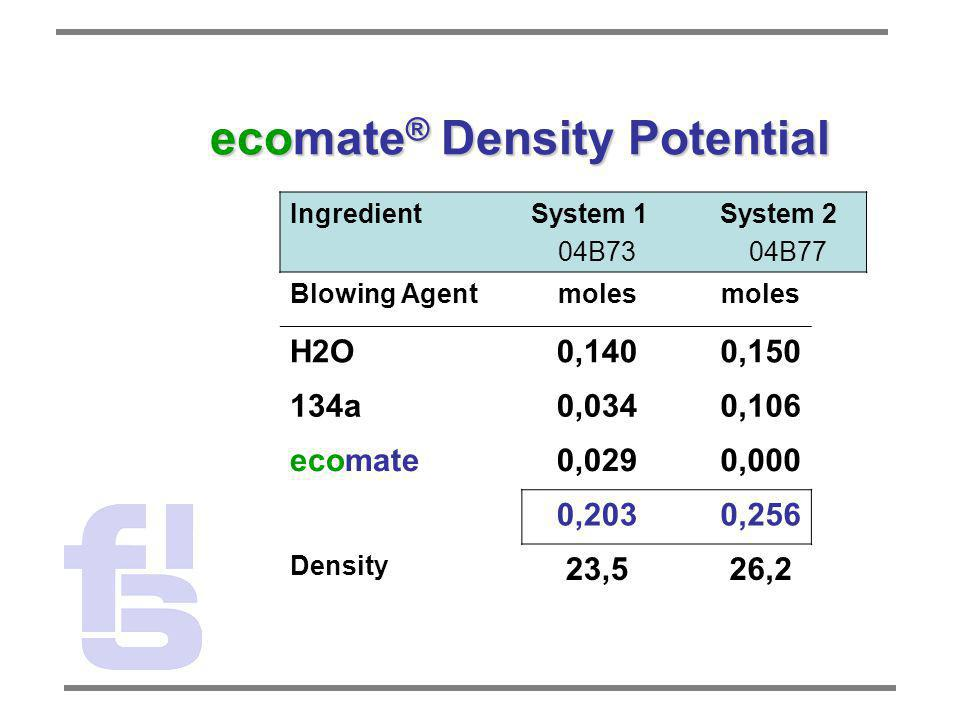 ecomate ® Density Potential IngredientSystem 1 04B73 System 2 04B77 Blowing Agentmoles H2O0,1400,150 134a0,0340,106 ecomate0,0290,000 0,2030,256 Densi
