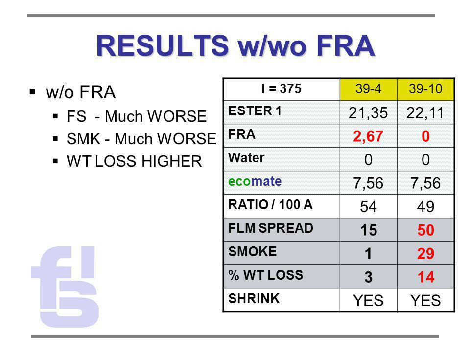 RESULTS w/wo FRA w/o FRA FS - Much WORSE SMK - Much WORSE WT LOSS HIGHER I = 37539-439-10 ESTER 1 21,3522,11 FRA 2,670 Water 00 ecomate 7,56 RATIO / 1