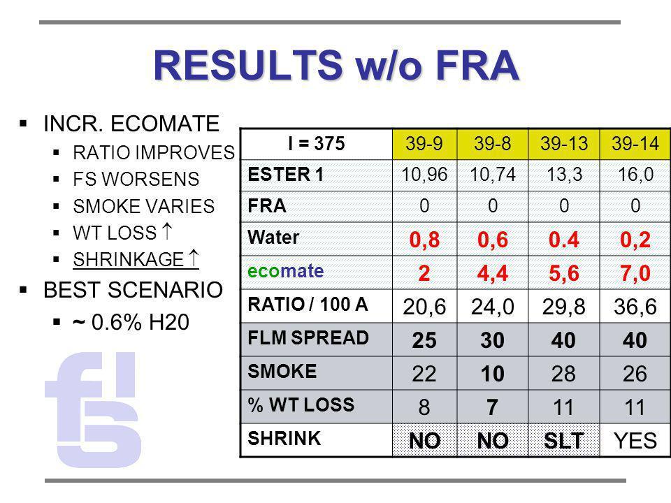 RESULTS w/o FRA INCR. ECOMATE RATIO IMPROVES FS WORSENS SMOKE VARIES WT LOSS SHRINKAGE BEST SCENARIO ~ 0.6% H20 I = 37539-939-839-1339-14 ESTER 110,96