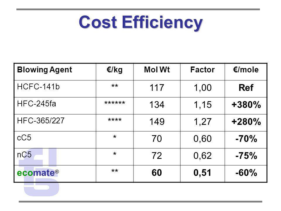 Cost Efficiency Blowing Agent/kgMol WtFactor/mole HCFC-141b **1171,00Ref HFC-245fa ******1341,15+380% HFC-365/227 ****1491,27+280% cC5 *700,60-70% nC5