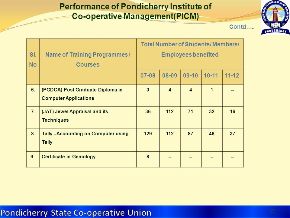 25 Sl. No Name of Training Programmes / Courses Total Number of Students/ Members/ Employees benefited 07-0808-0909-1010-1111-12 6. (PGDCA) Post Gradu