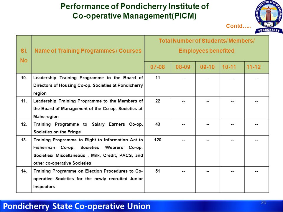 Pondicherry State Co-operative Union 26 Sl.