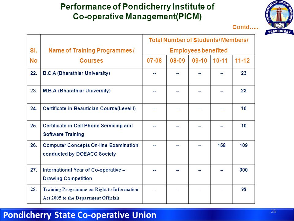 Pondicherry State Co-operative Union 29 Sl.
