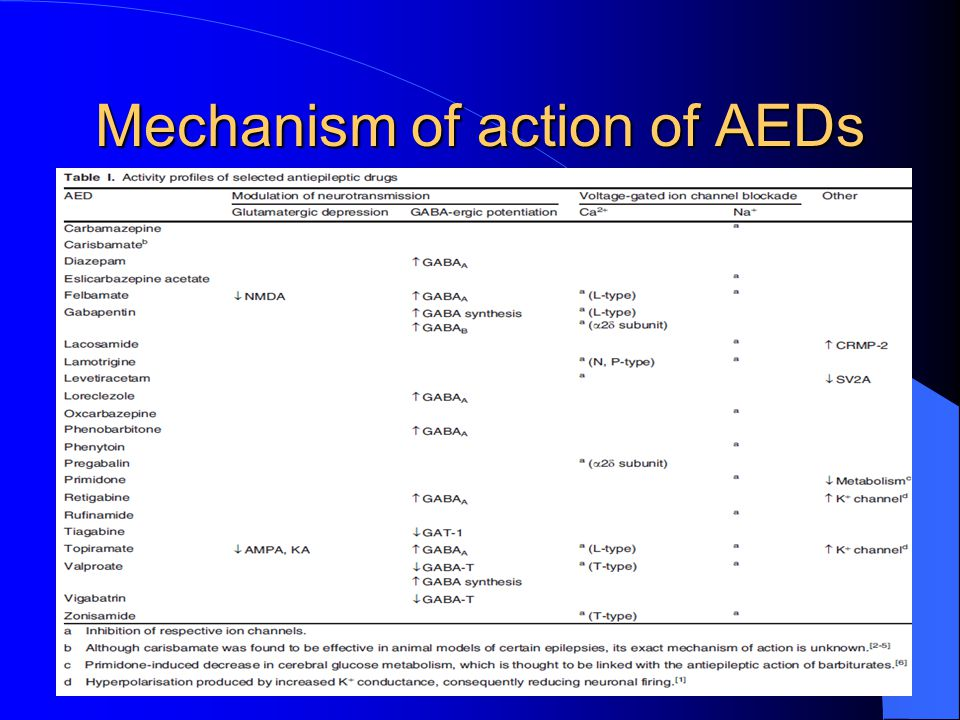 Mechanism of action of AEDs