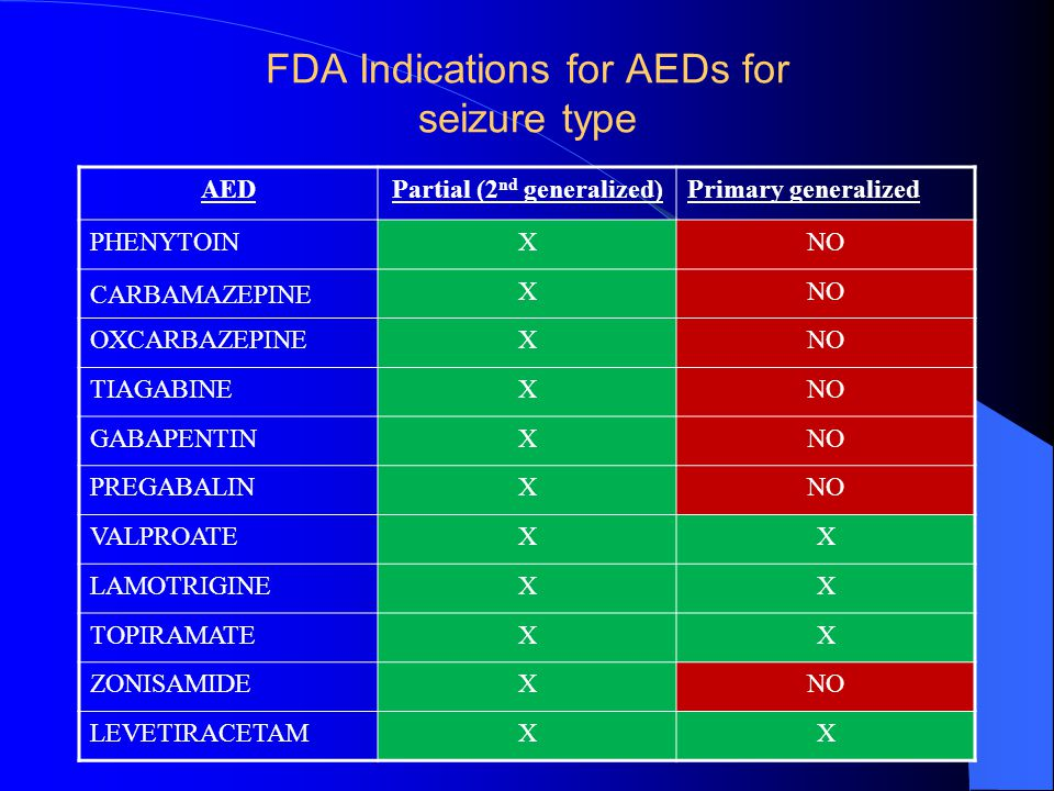 FDA Indications for AEDs for seizure type AEDPartial (2 nd generalized)Primary generalized PHENYTOINXNO CARBAMAZEPINE XNO OXCARBAZEPINEXNO TIAGABINEXN