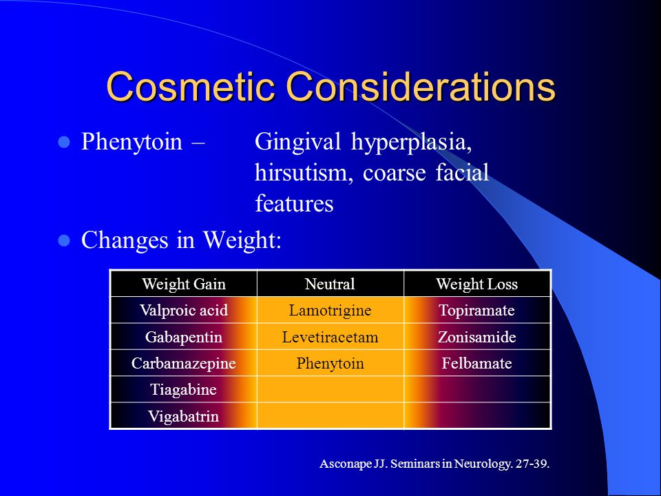 Cosmetic Considerations Phenytoin – Gingival hyperplasia, hirsutism, coarse facial features Changes in Weight: Weight GainNeutralWeight Loss Valproic